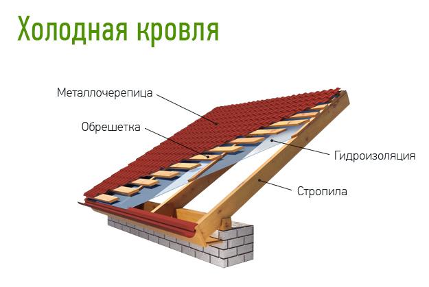 Холодная крыша своими руками